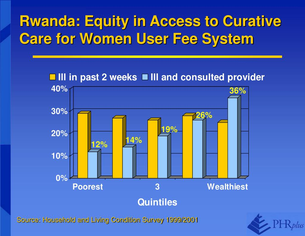 Rwanda: Equity in Access to Curative Care for Women User Fee System