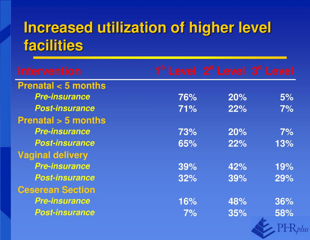 Increased utilization of higher level facilities