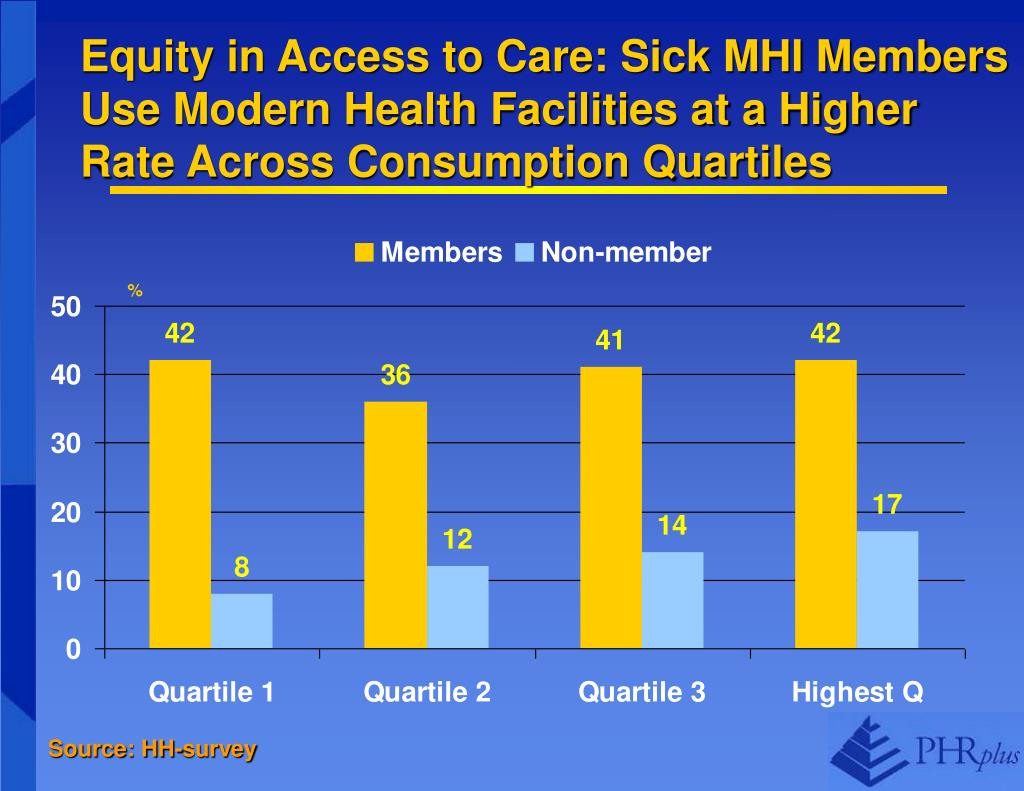 Equity in Access to Care: Sick MHI Members Use Modern Health Facilities at a Higher Rate Across Consumption Quartiles
