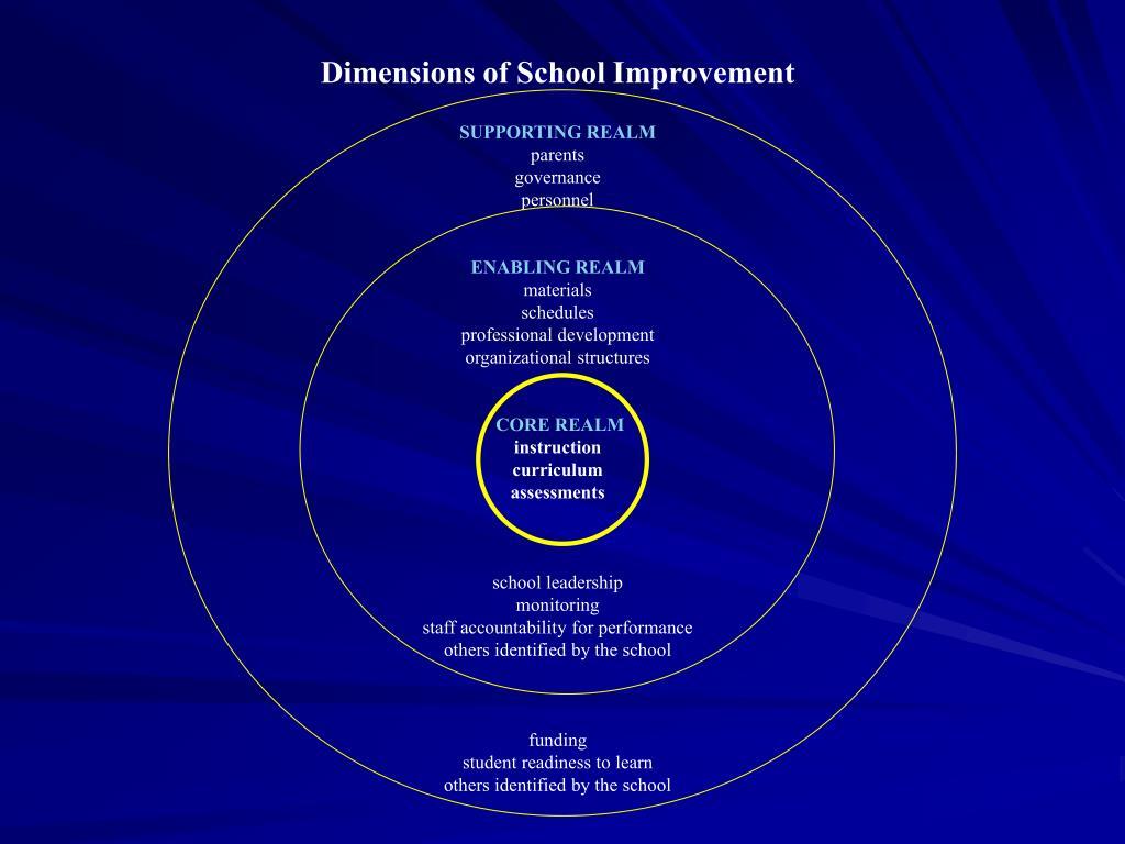 Dimensions of School Improvement