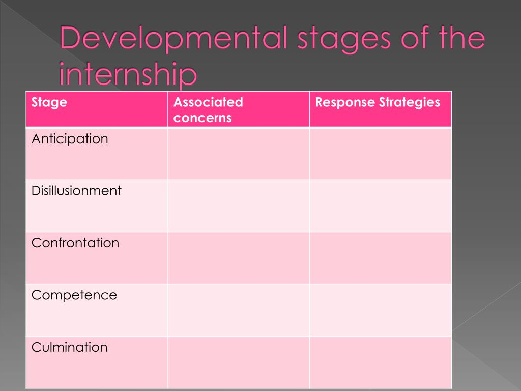 Developmental stages of the internship