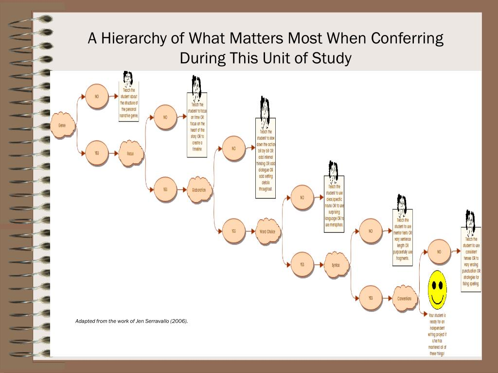 A Hierarchy of What Matters Most When Conferring During This Unit of Study