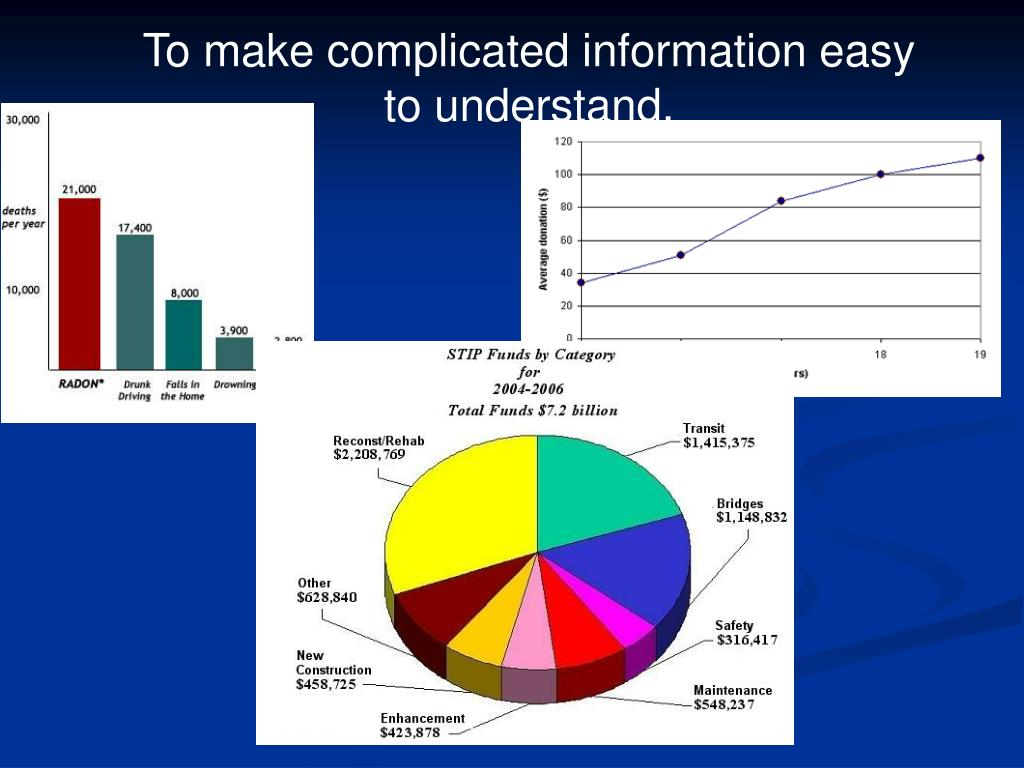 To make complicated information easy to understand.