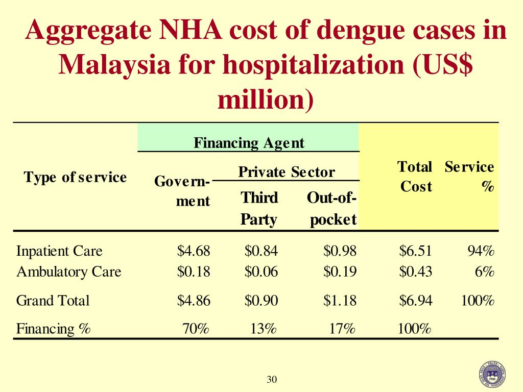 Aggregate NHA cost of dengue cases in Malaysia for hospitalization (US$ million)