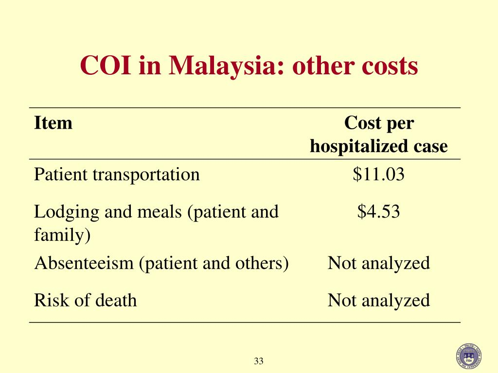 COI in Malaysia: other costs
