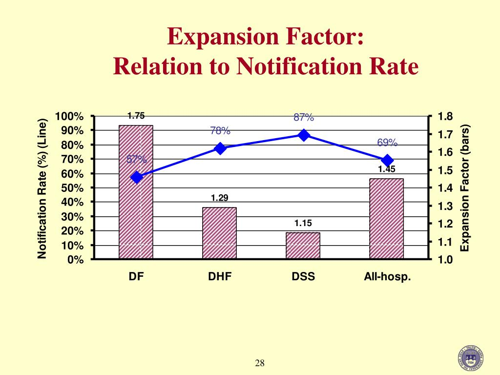 Expansion Factor:
