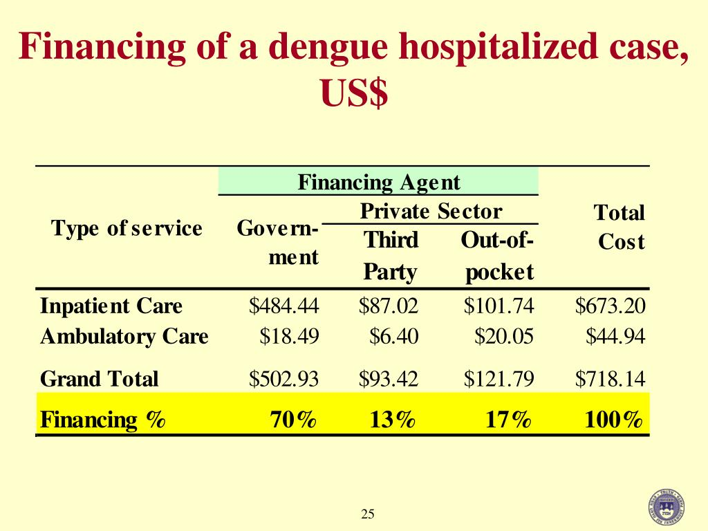 Financing of a dengue hospitalized case, US$