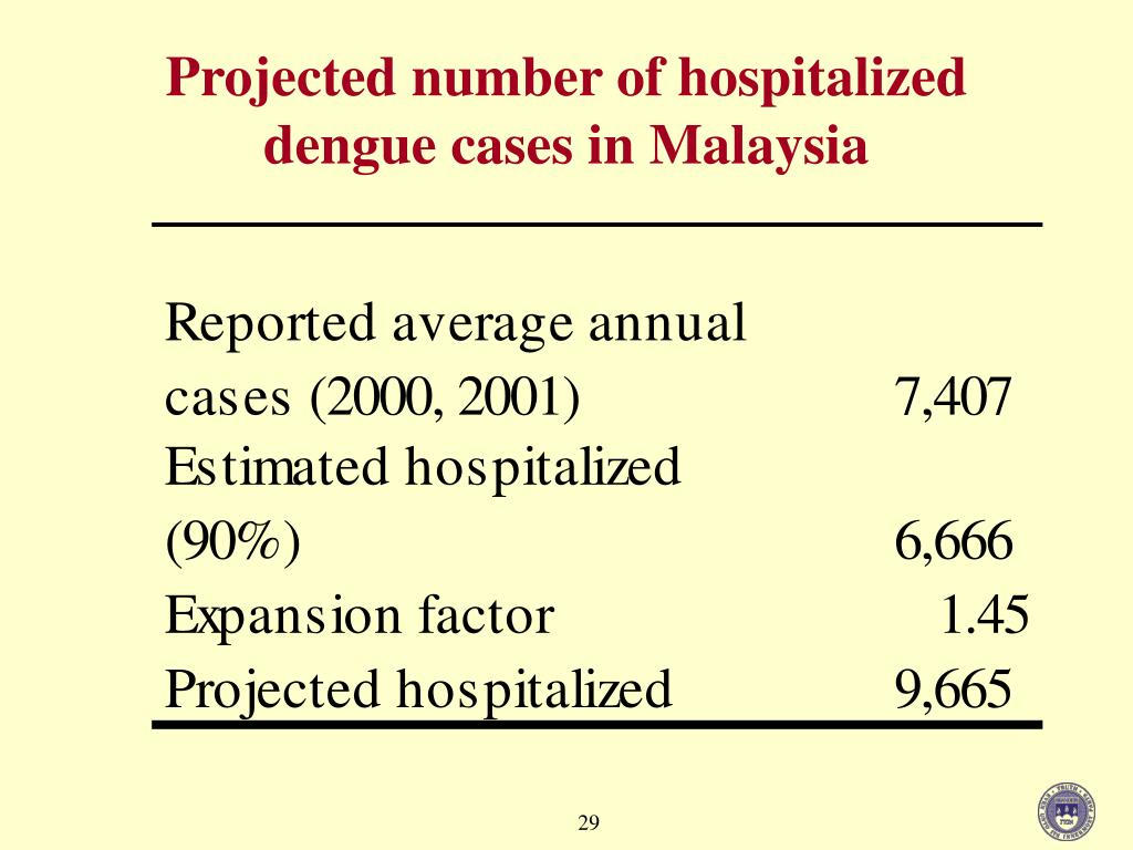 Projected number of hospitalized dengue cases in Malaysia