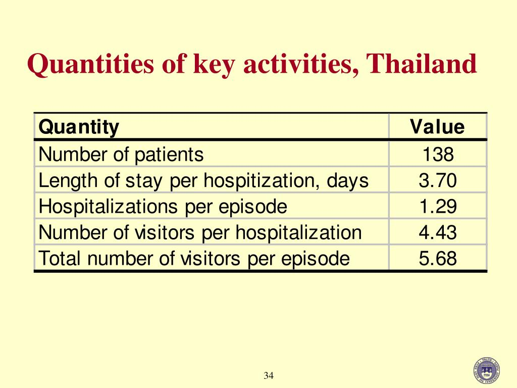 Quantities of key activities, Thailand