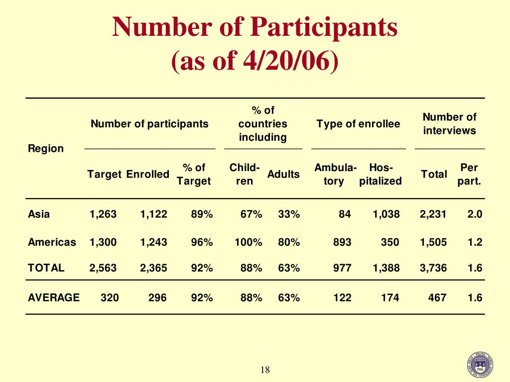 Number of Participants