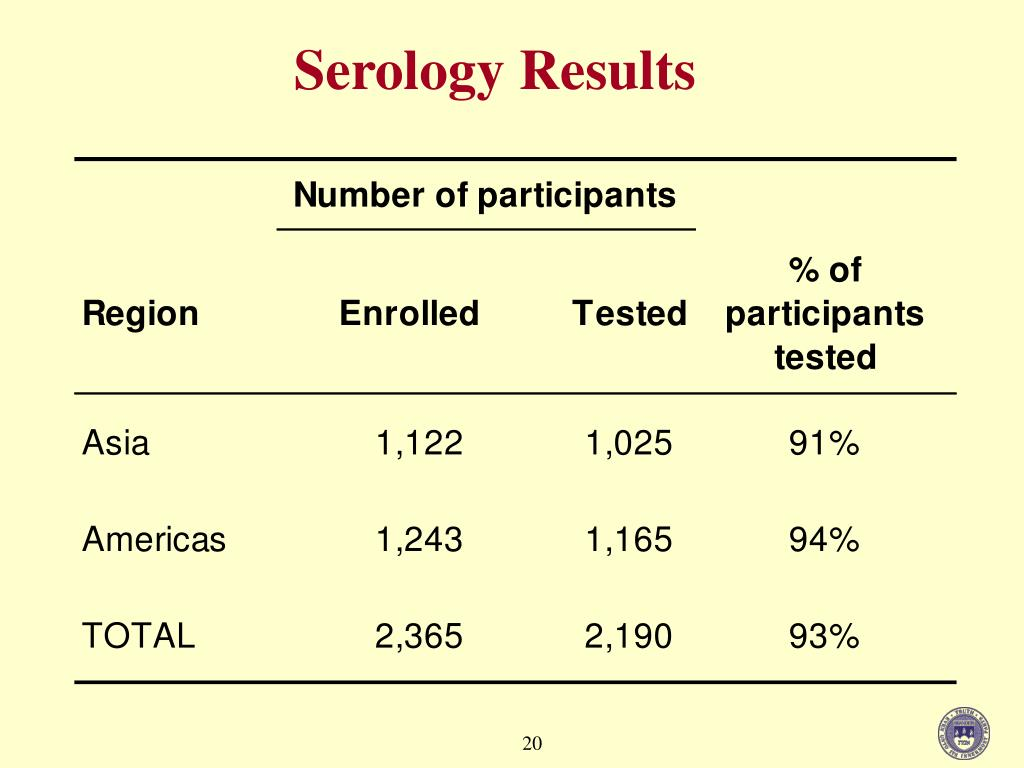Serology Results