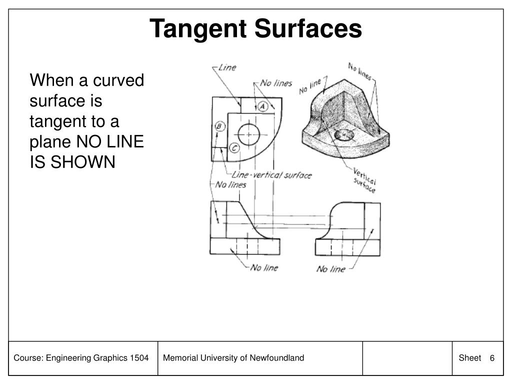 Tangent Surfaces