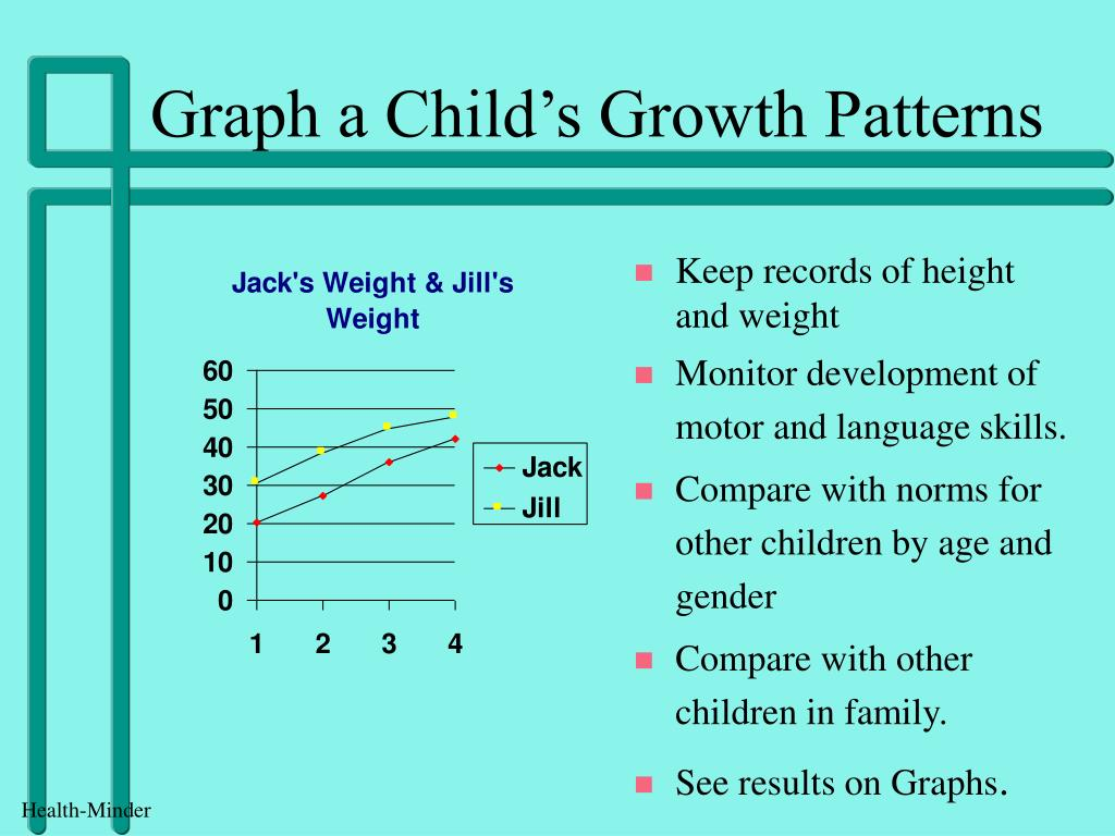 Graph a Child's Growth Patterns