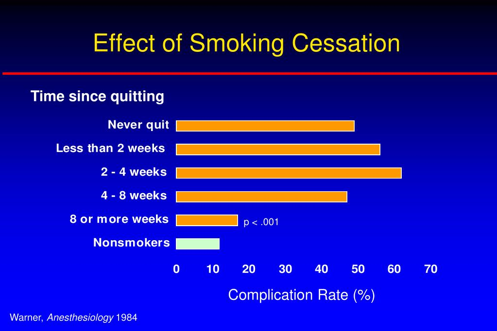the impact of smoking cessation intervention by The final recommendation is titled behavioral and pharmacotherapy interventions for tobacco smoking cessation in  the negative health effects of smoking are .