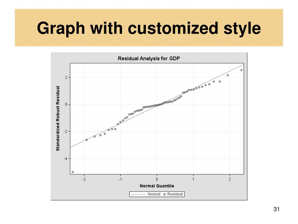 Graph with customized style