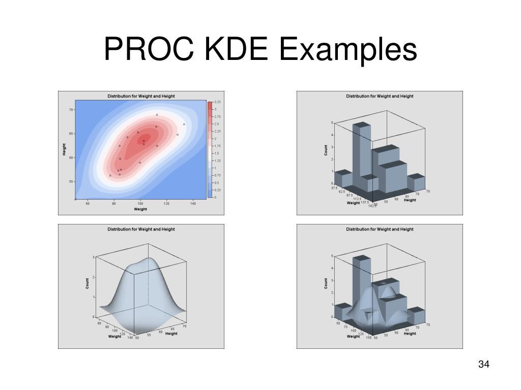 PROC KDE Examples