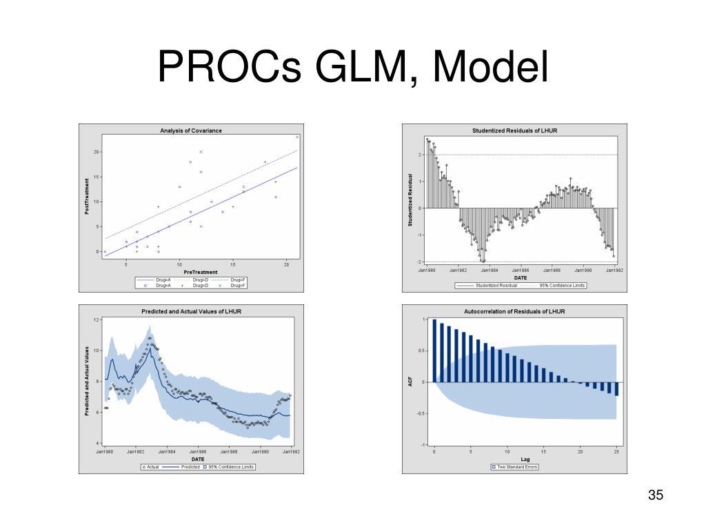 PROCs GLM, Model