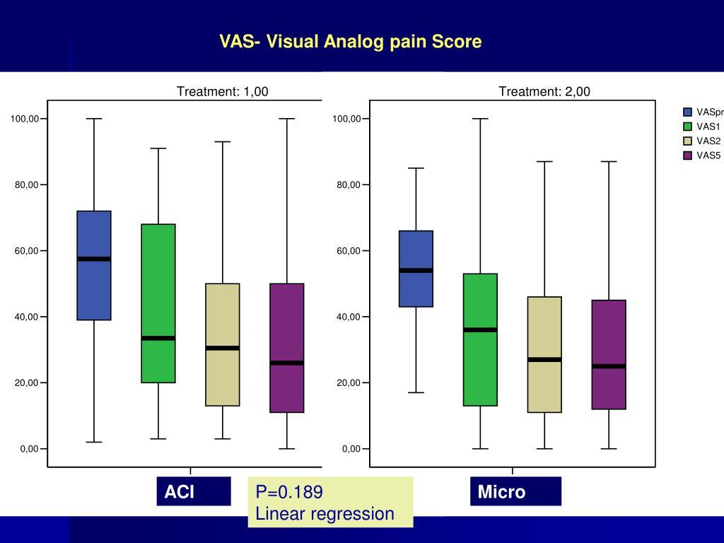 VAS- Visual Analog pain Score