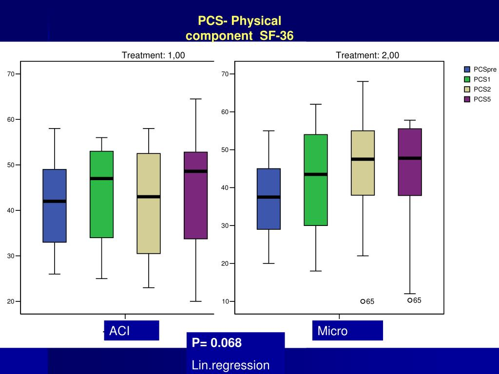 PCS- Physical component  SF-36