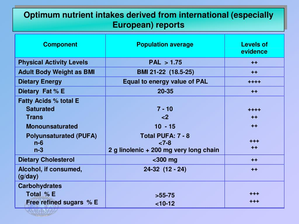 Optimum nutrient intakes derived from international (especially European) reports