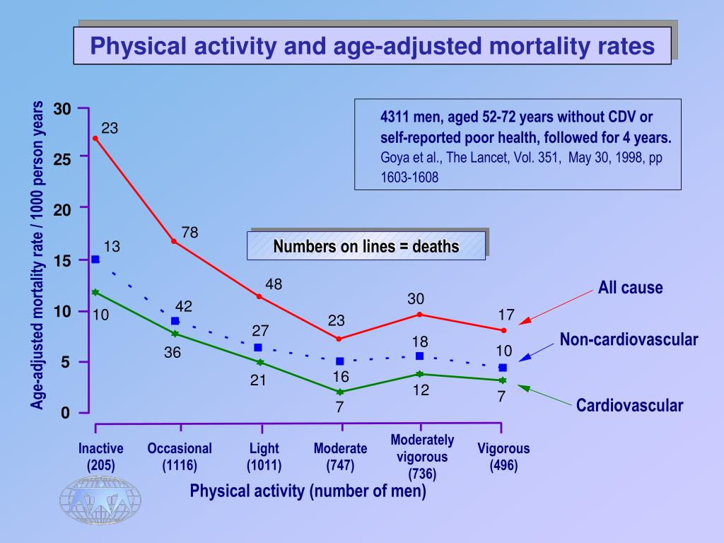 Physical activity and age-adjusted mortality rates