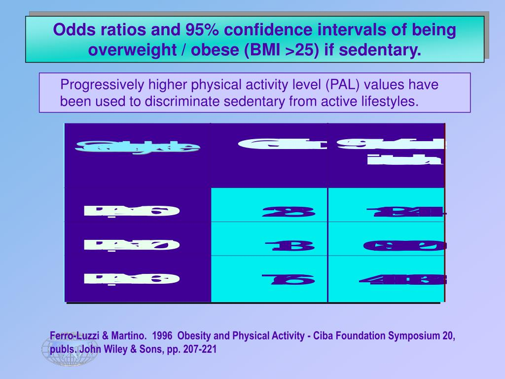 Odds ratios and 95% confidence intervals of being overweight / obese (BMI >25) if sedentary.