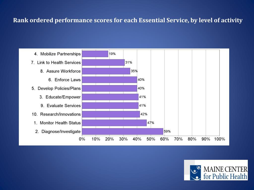 Rank ordered performance scores for each Essential Service, by level of activity