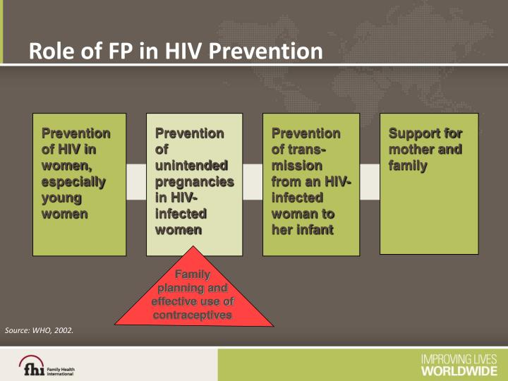 Role of fp in hiv prevention