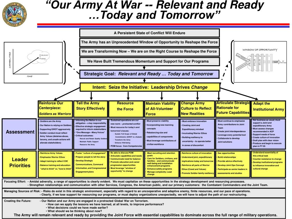 """Our Army At War -- Relevant and Ready …Today and Tomorrow"""