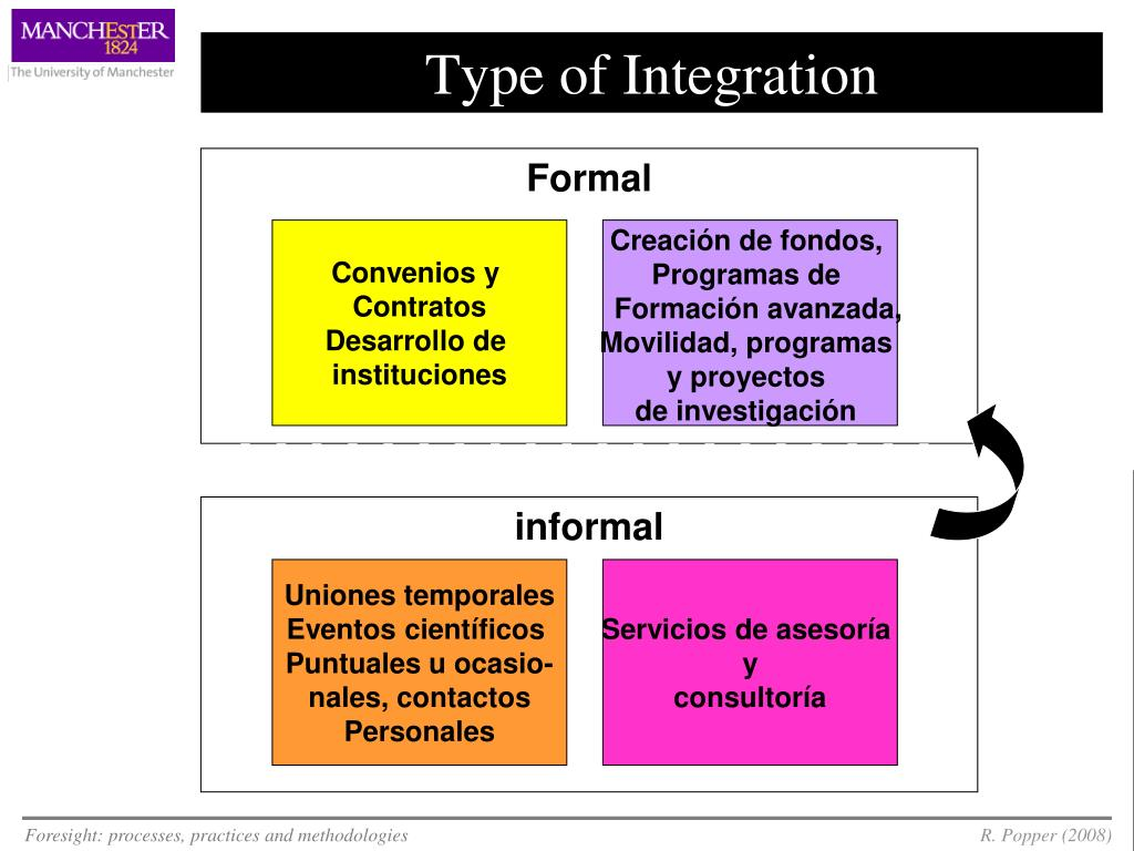 Type of Integration