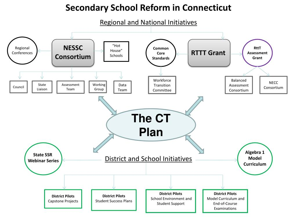 Secondary School Reform in Connecticut
