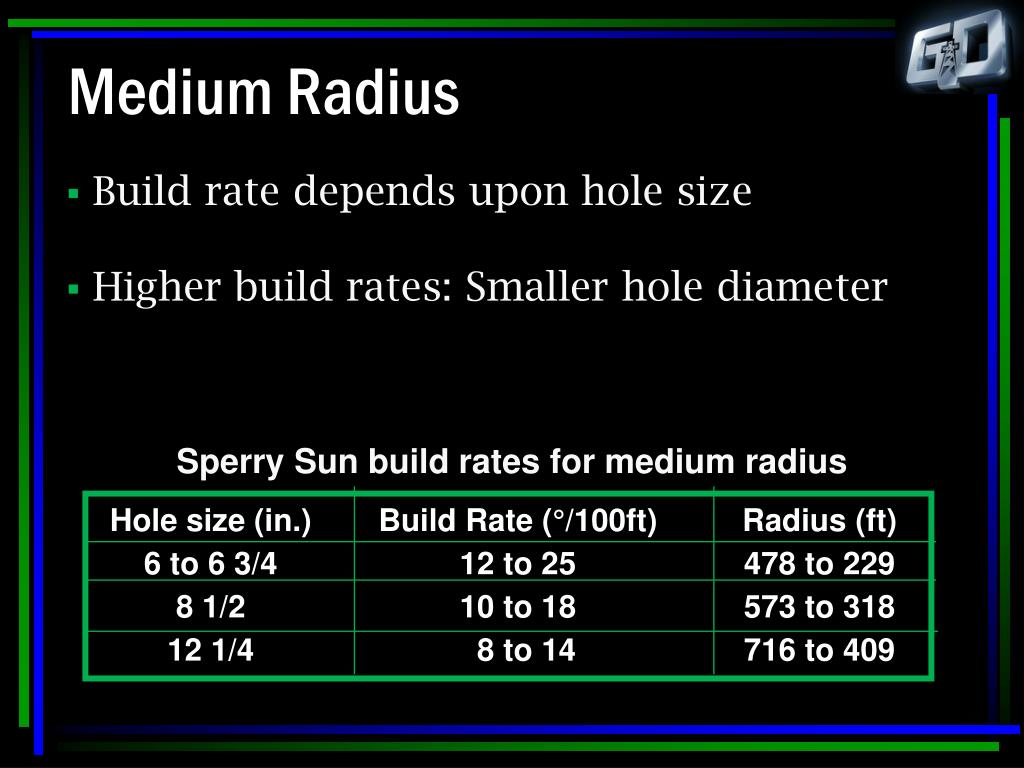 Hole size (in.)	Build Rate (°/100ft)	Radius (ft)