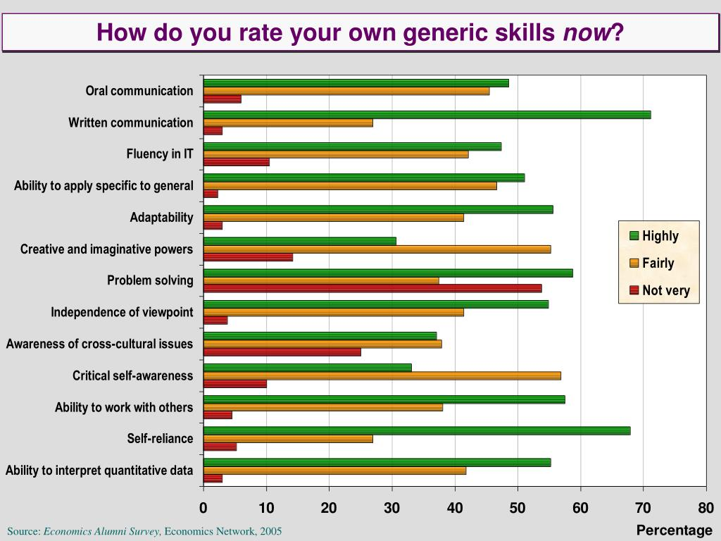 How do you rate your own generic skills