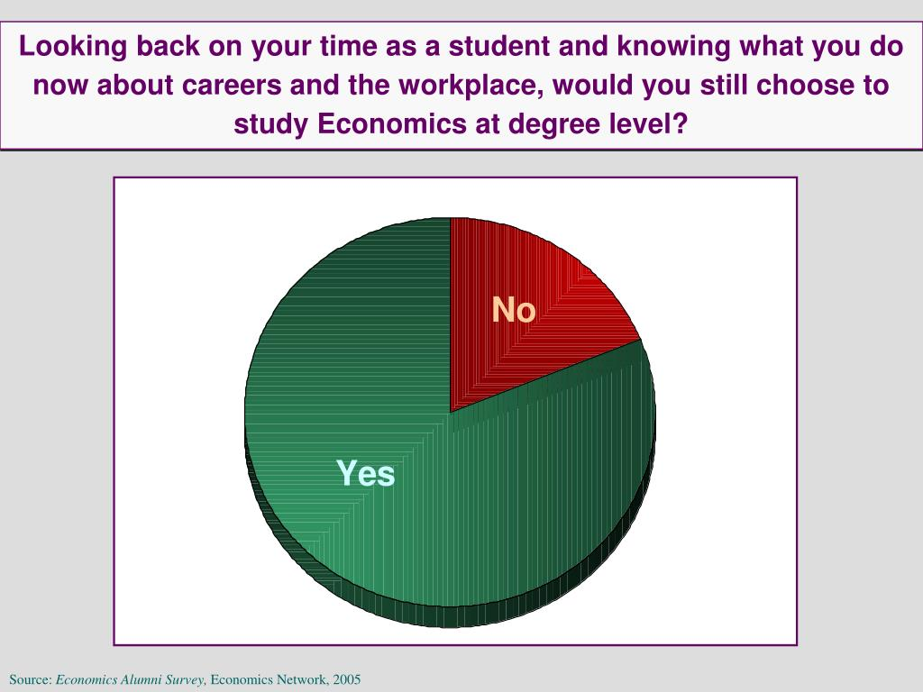Looking back on your time as a student and knowing what you do now about careers and the workplace, would you still choose to study Economics at degree level?