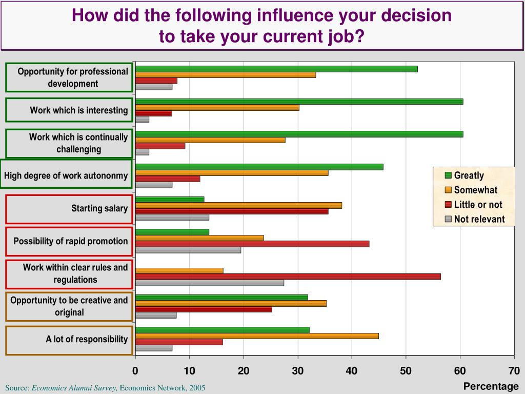 How did the following influence your decision