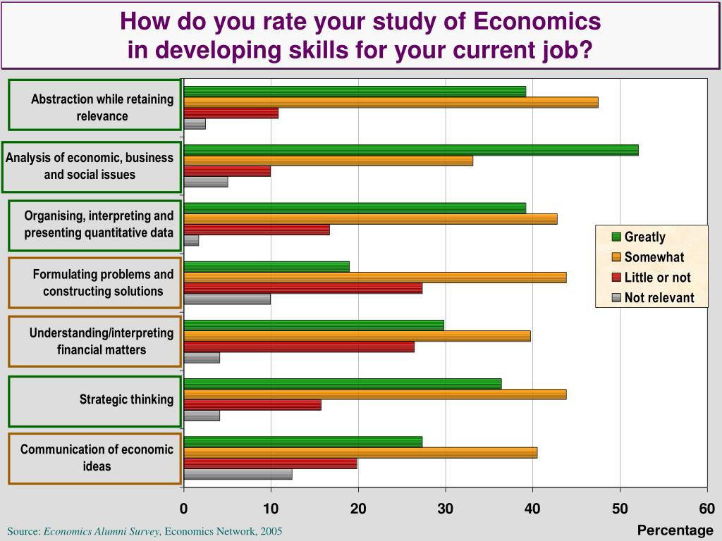 How do you rate your study of Economics