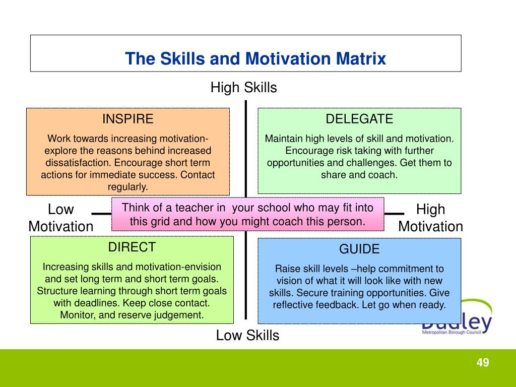 The Skills and Motivation Matrix