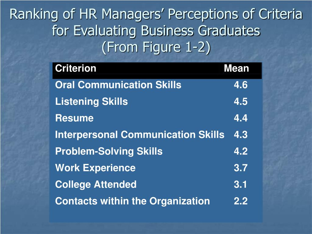Ranking of HR Managers' Perceptions of Criteria for Evaluating Business Graduates