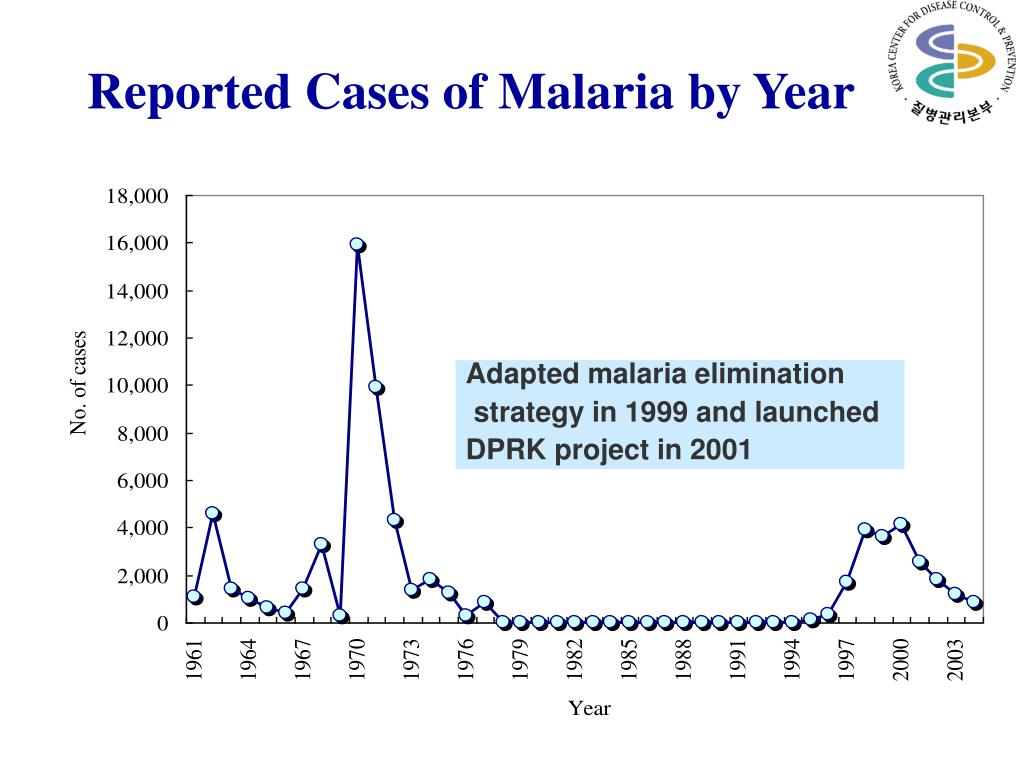 Reported Cases of Malaria by Year