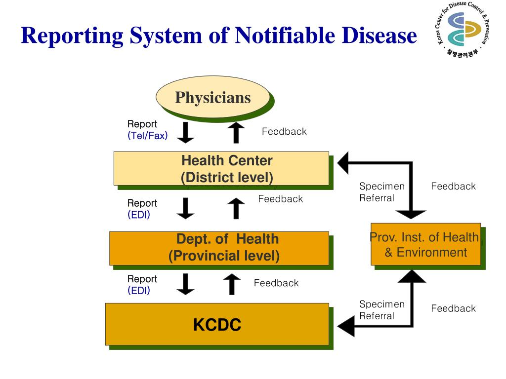 Reporting System of Notifiable Diseases