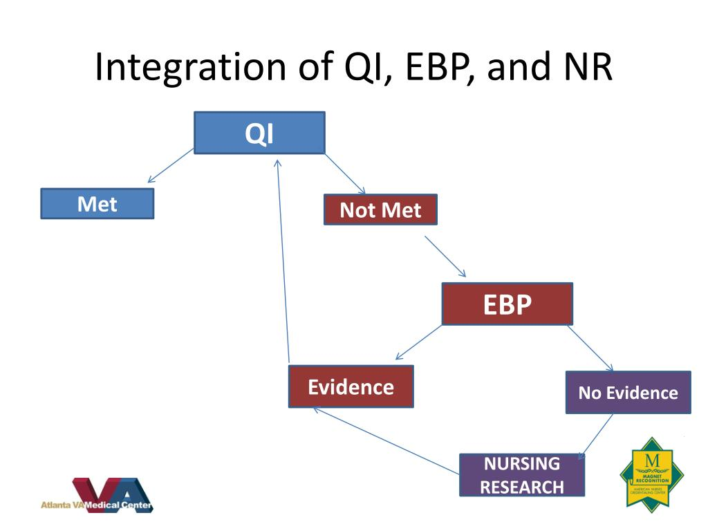 Integration of QI, EBP, and NR