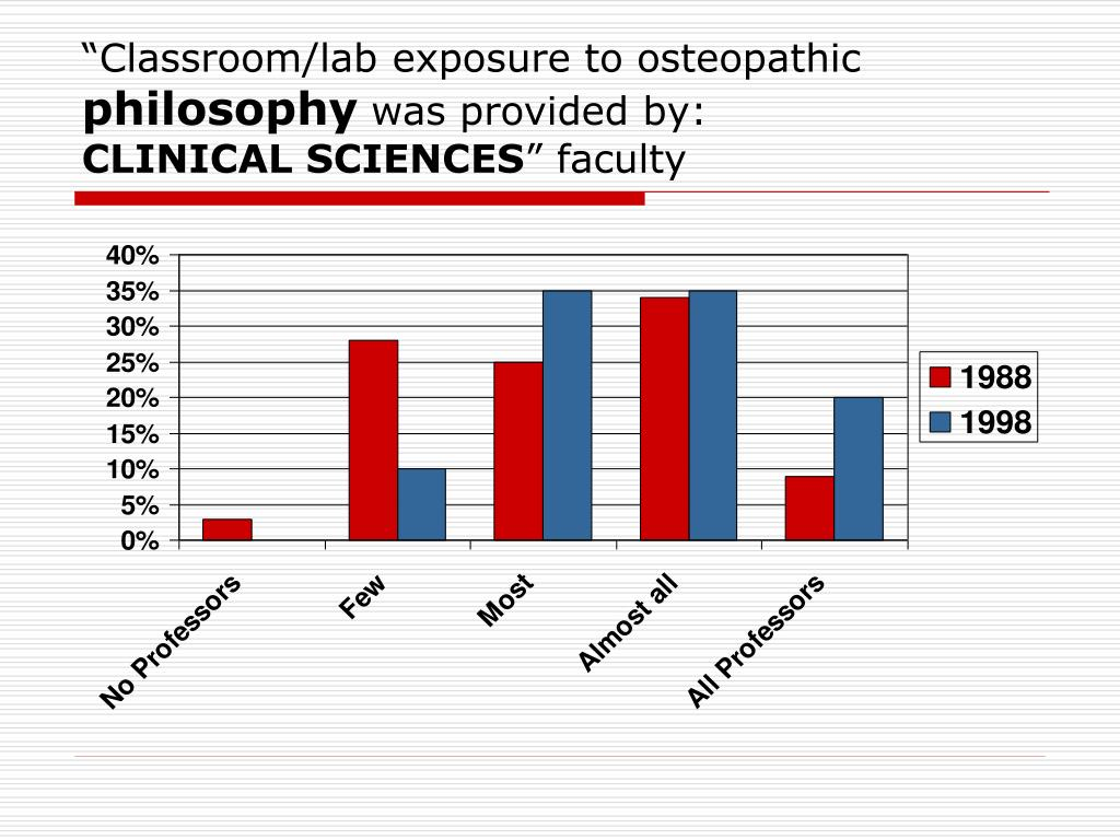 """""""Classroom/lab exposure to osteopathic"""