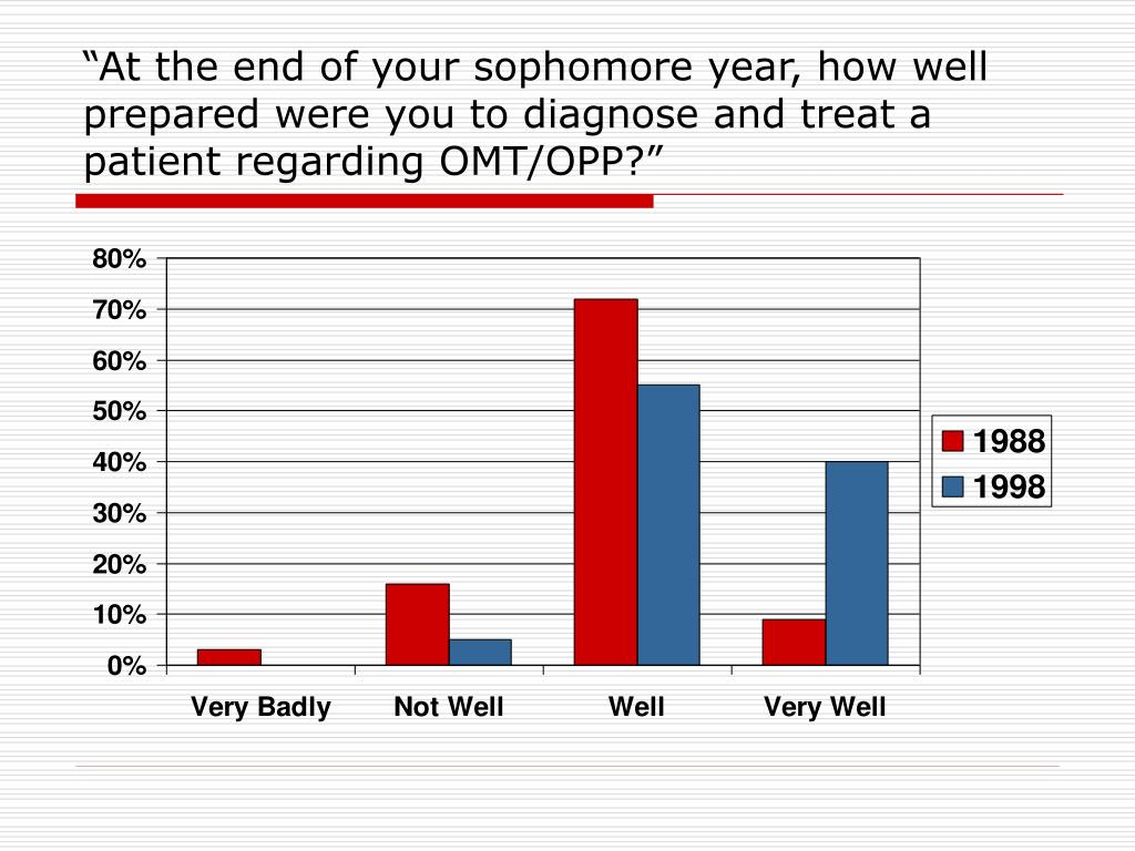 """""""At the end of your sophomore year, how well prepared were you to diagnose and treat a patient regarding OMT/OPP?"""""""