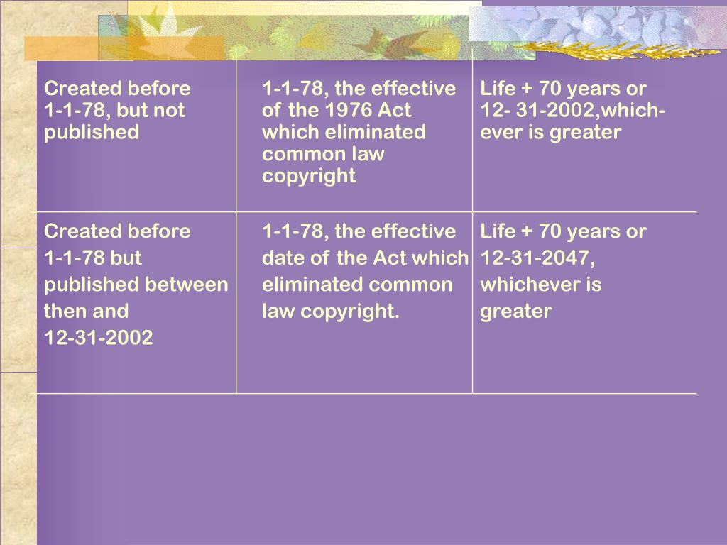 Created before1-1-78, the effective Life + 70 years or