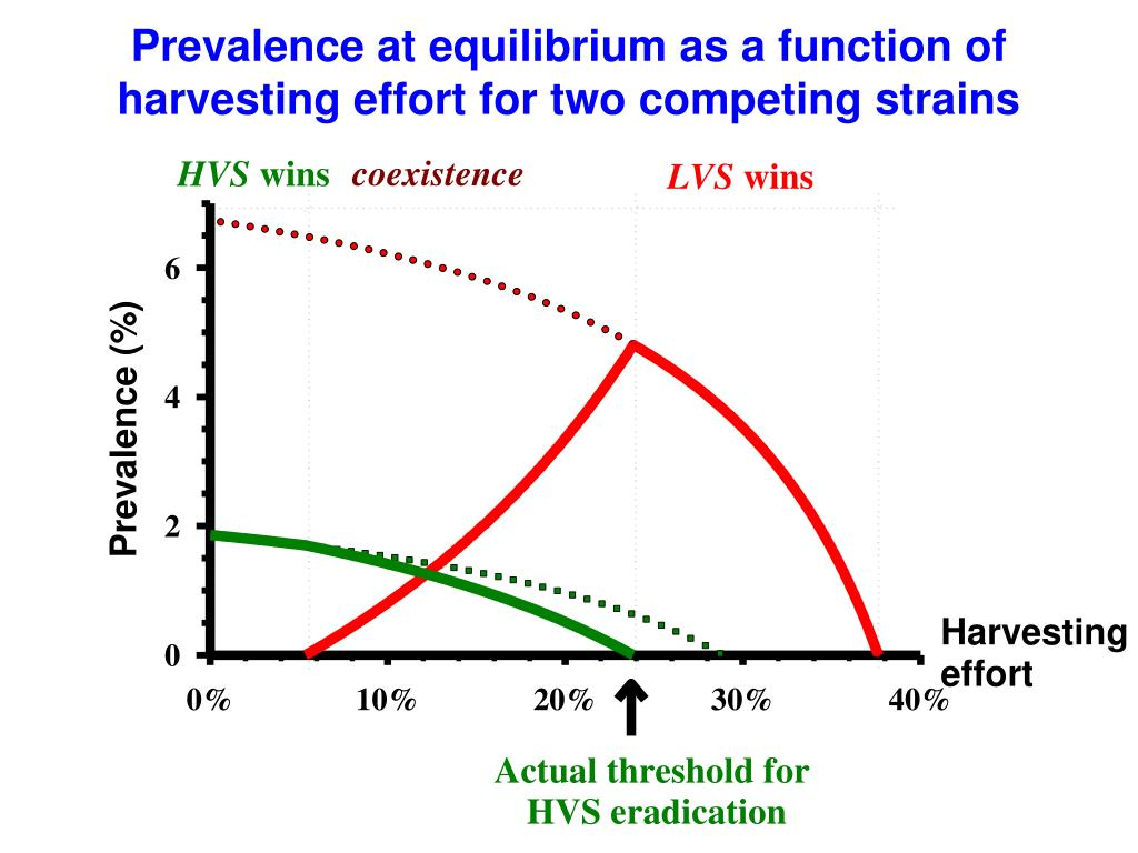 Prevalence at equilibrium as a function of harvesting effort for two competing strains