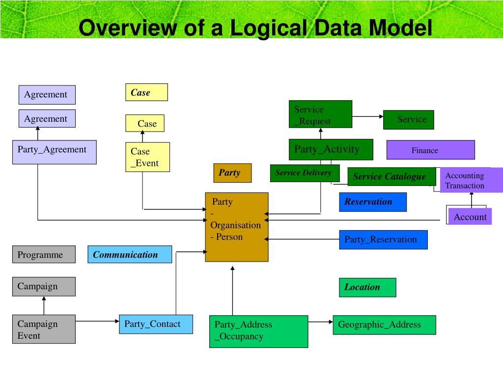 Overview of a Logical Data Model