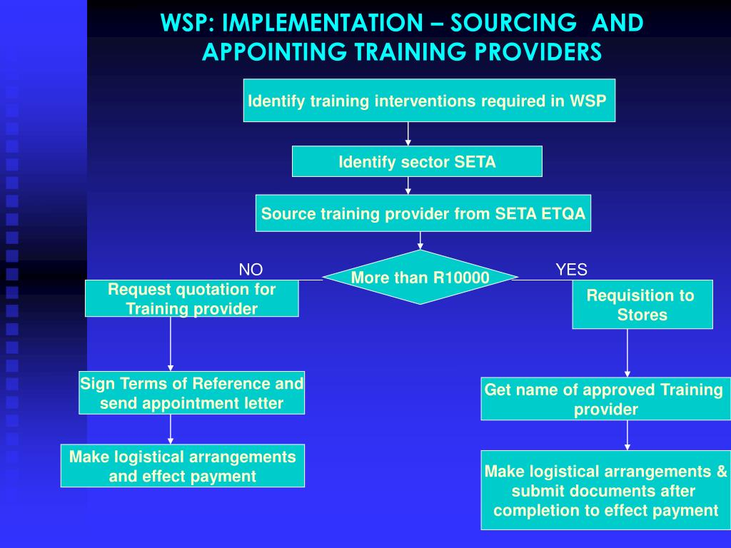 WSP: IMPLEMENTATION – SOURCING  AND APPOINTING TRAINING PROVIDERS