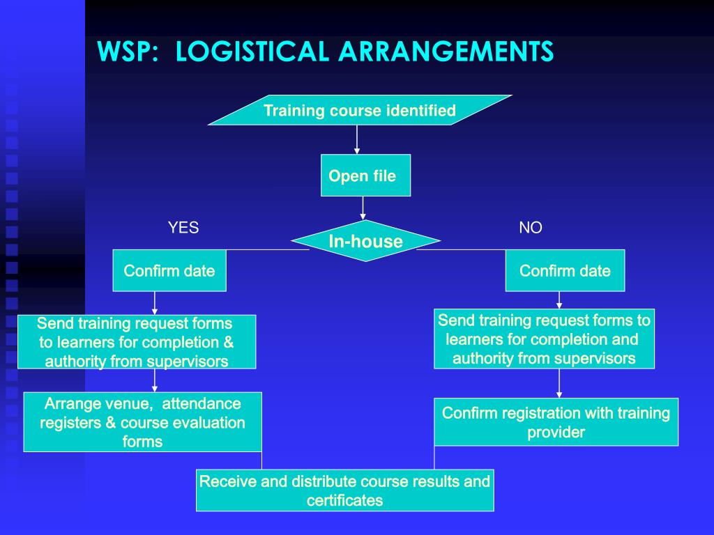 WSP:  LOGISTICAL ARRANGEMENTS