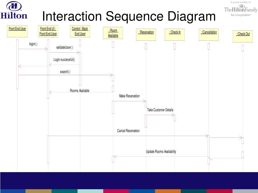Interaction Sequence Diagram
