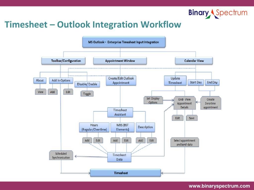 Timesheet – Outlook Integration Workflow